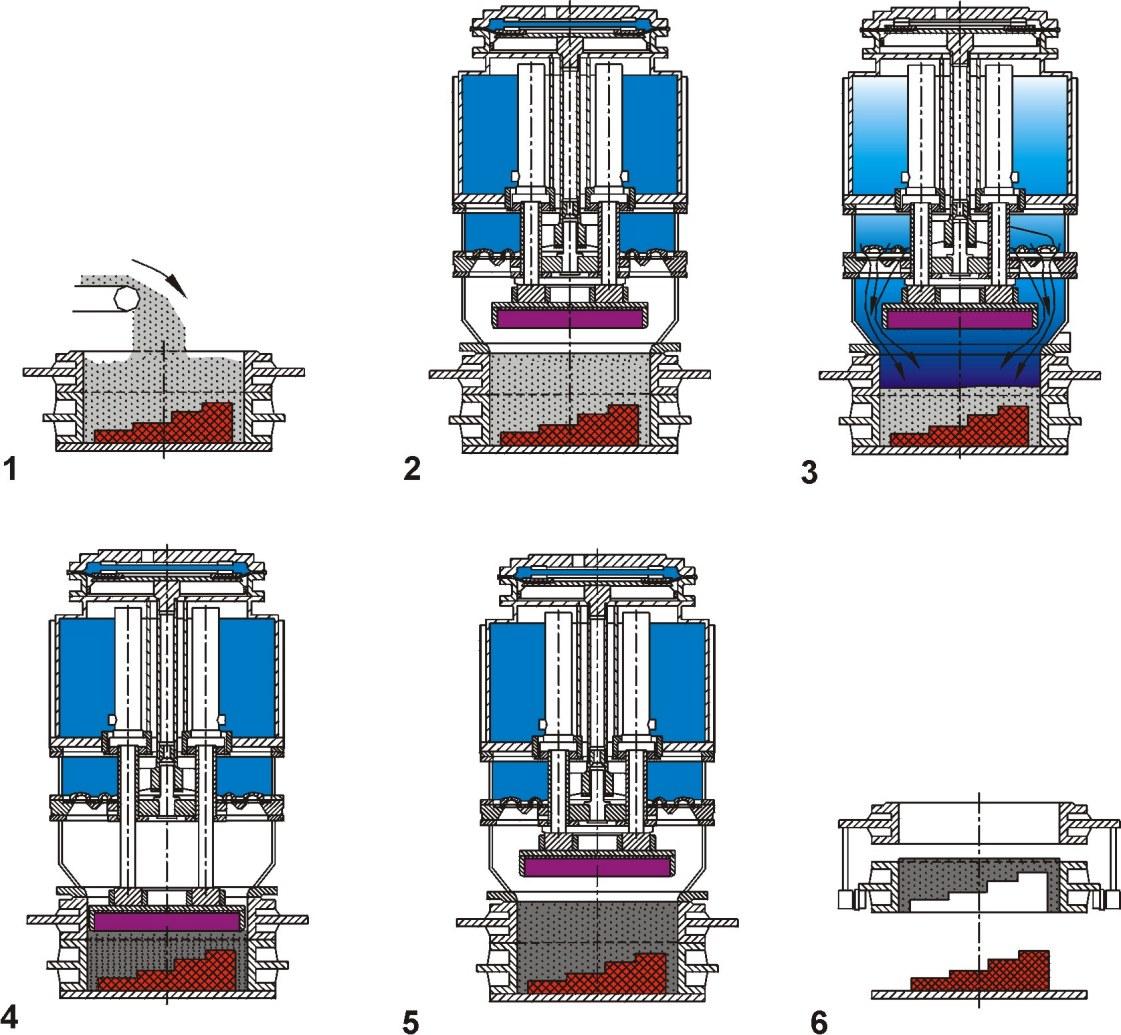 Fazy procesu zagęszczania form technologią