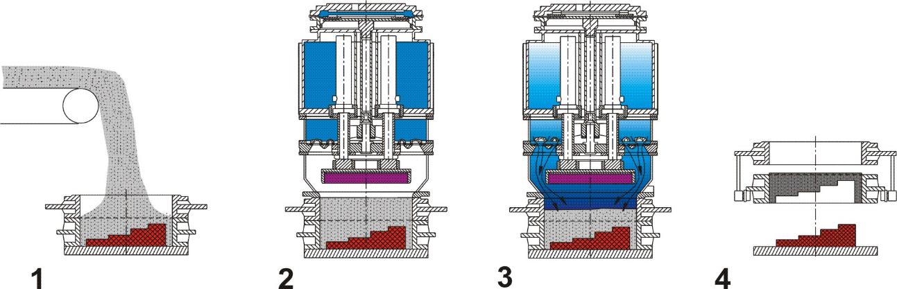 Fazy procesu zagęszczania form technologią1