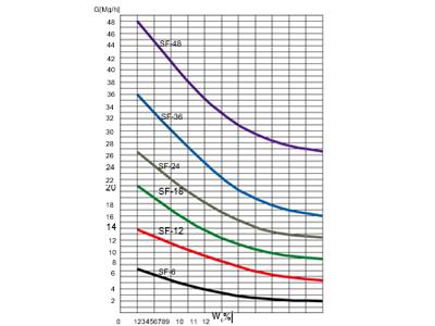 wykres wydajnosci1v1