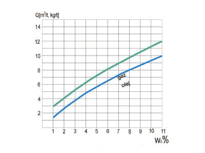 wykres zuzycia1v1